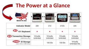 Cardinal Scale 2XX-USB Overview Chart