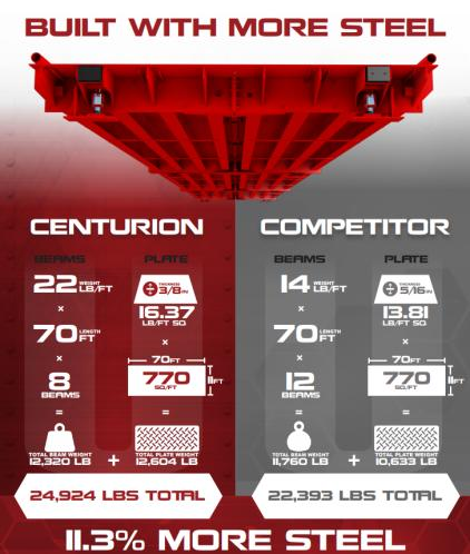 compare btek centurion versus competition