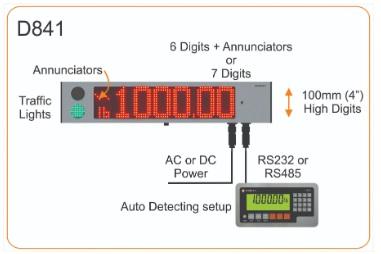 rinstrum d841 remote display